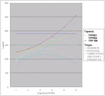 Twin Cam88 トルク曲線とクラッチ許容範囲グラフ