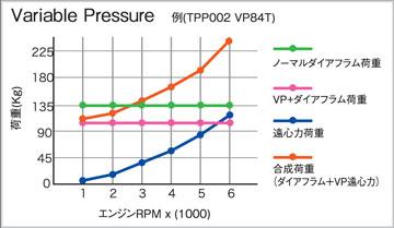 荷重変化グラフ